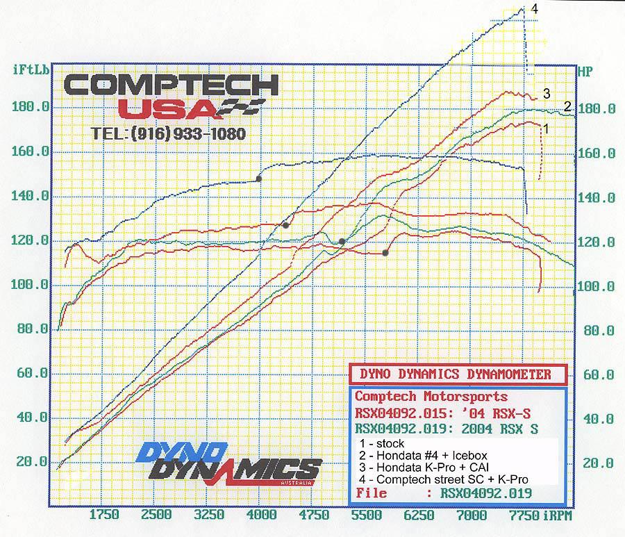 Conrads RSX Tuning Page - Acura rsx kpro